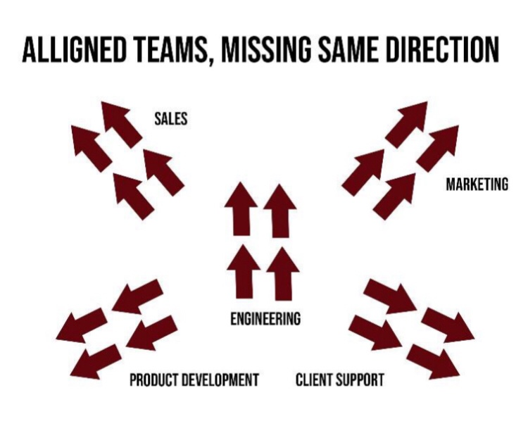 Aligned teams working in misaligned directions. Team building ideas.