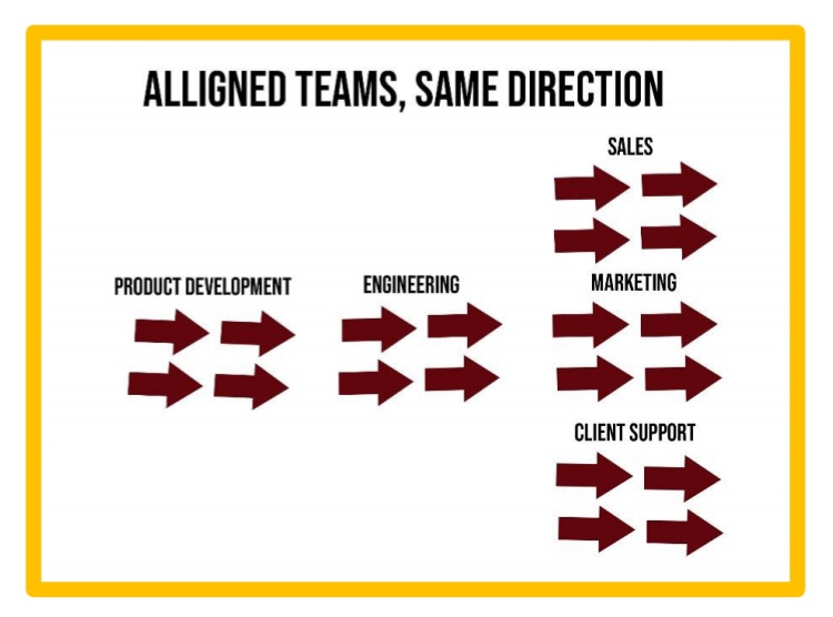 Aligned teams working in the same direction. Team building ideas.