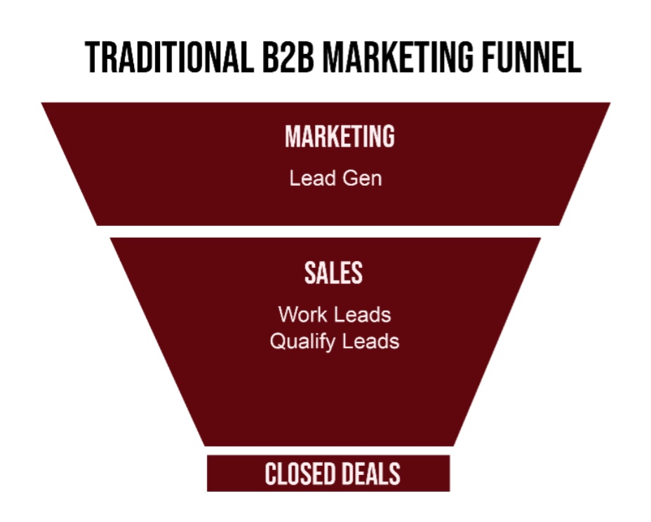 The traditional marketing and sales funnel and why it has evolved