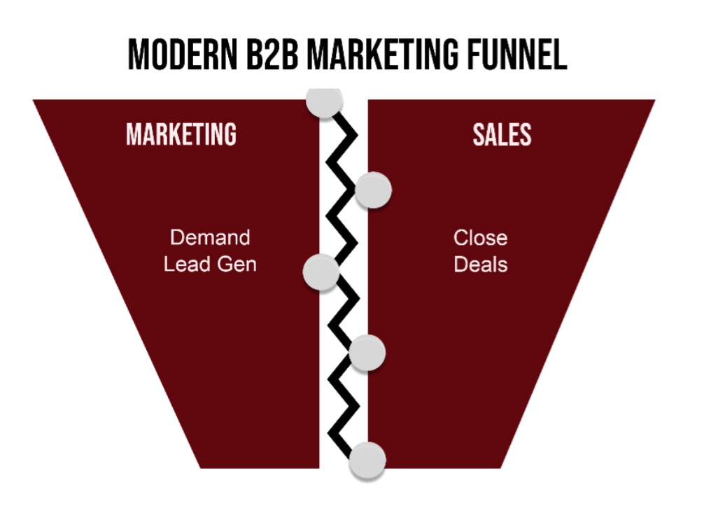 The Modern Marketing Funnel, the Modern sales funnel